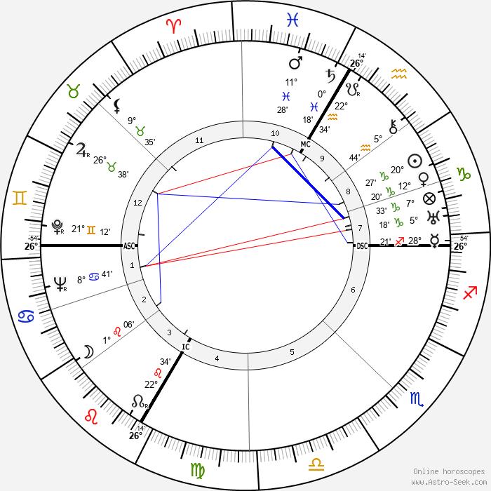 Albert Hofmann - Birth horoscope chart