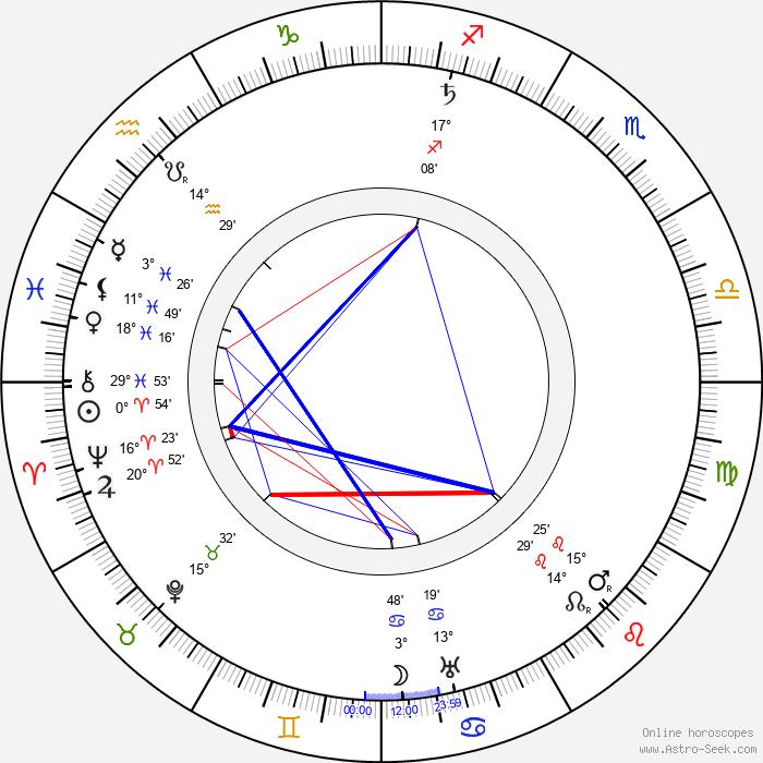Albert Kahn - architect - Birth horoscope chart