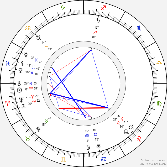 Albert Kahn - architect - Birth horoscope chart