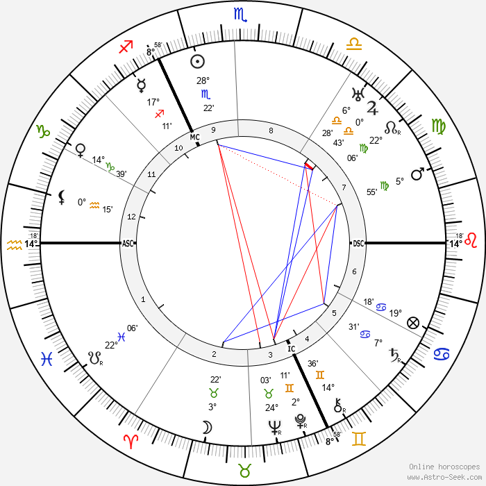Albert Kesselring - Birth horoscope chart