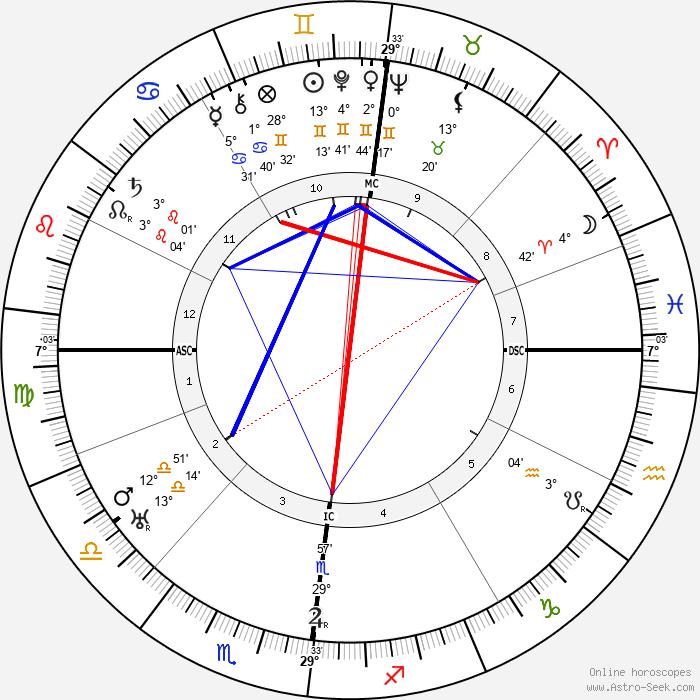 Albert Kluyver - Birth horoscope chart