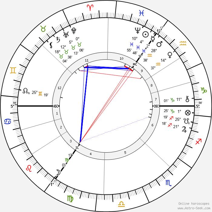 Albert Kniepf - Birth horoscope chart
