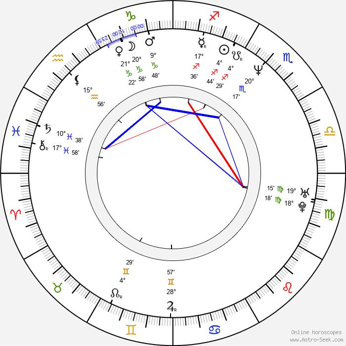 Albert Kuvezin - Birth horoscope chart