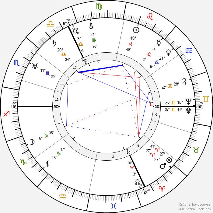 Albert Leo Schlageter - Birth horoscope chart
