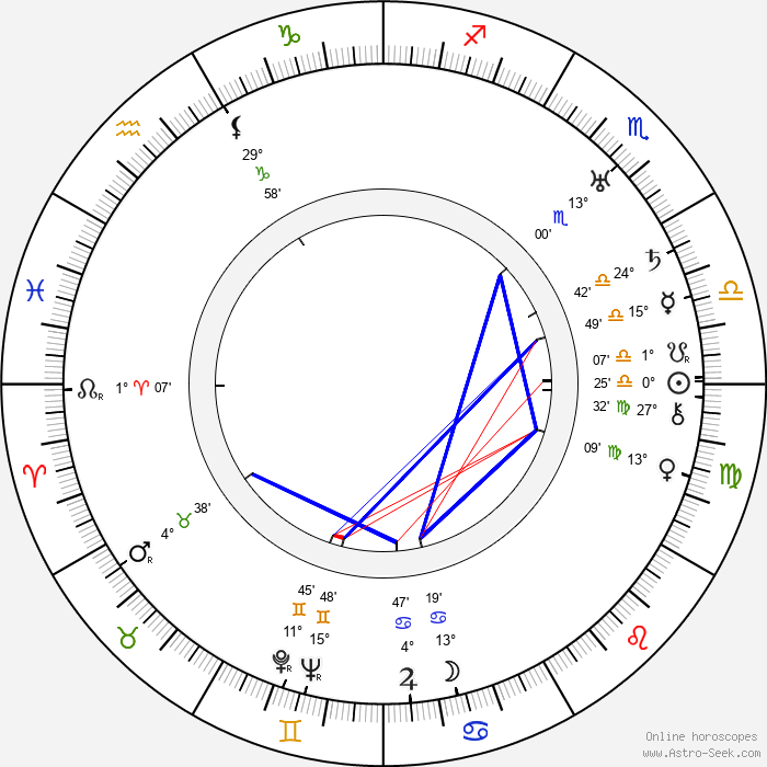 Albert Lewin - Birth horoscope chart