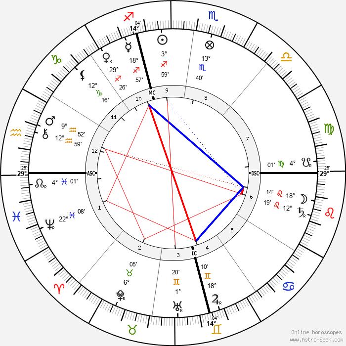 Albert Londe - Birth horoscope chart