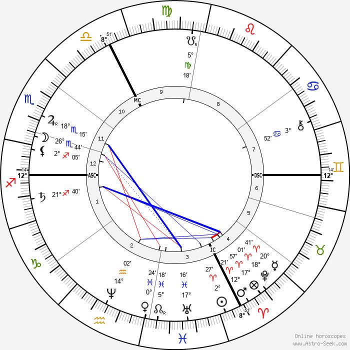 Albert Mérat - Birth horoscope chart