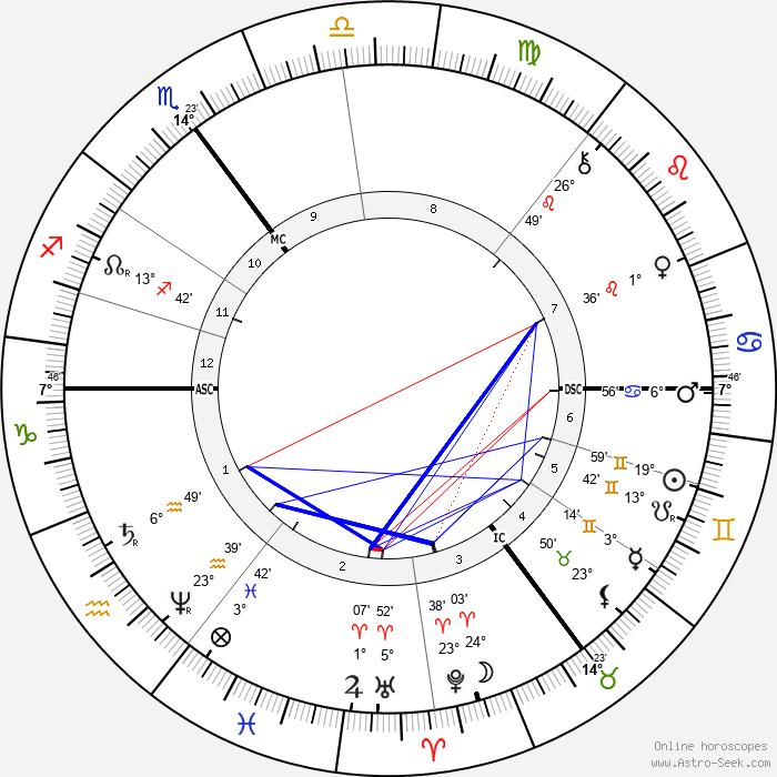 Albert Neuhuys - Birth horoscope chart