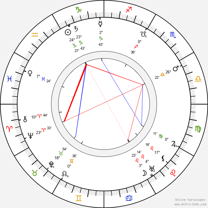 Albert Paulig - Birth horoscope chart