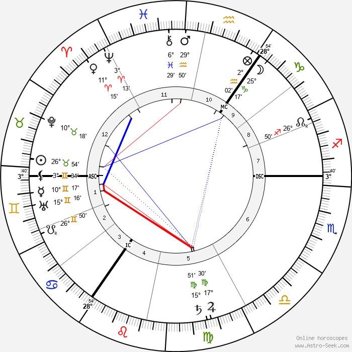 Albert Schrenk-Notzing - Birth horoscope chart