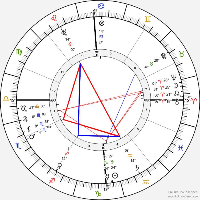 Albert Schweitzer - Birth horoscope chart