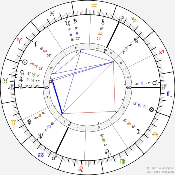 Albert Simonin - Birth horoscope chart