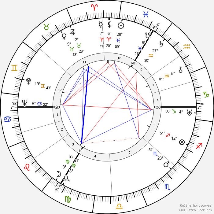 Albert Speer - Birth horoscope chart