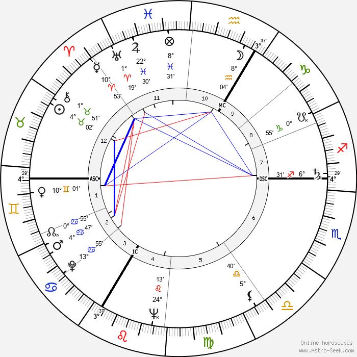 Albert Uderzo - Birth horoscope chart