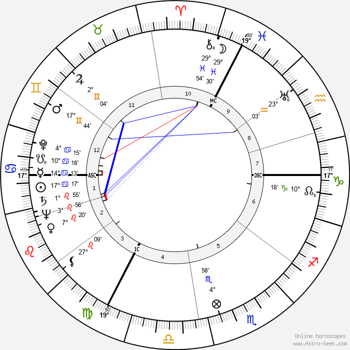 Albert Umgelter - Birth horoscope chart