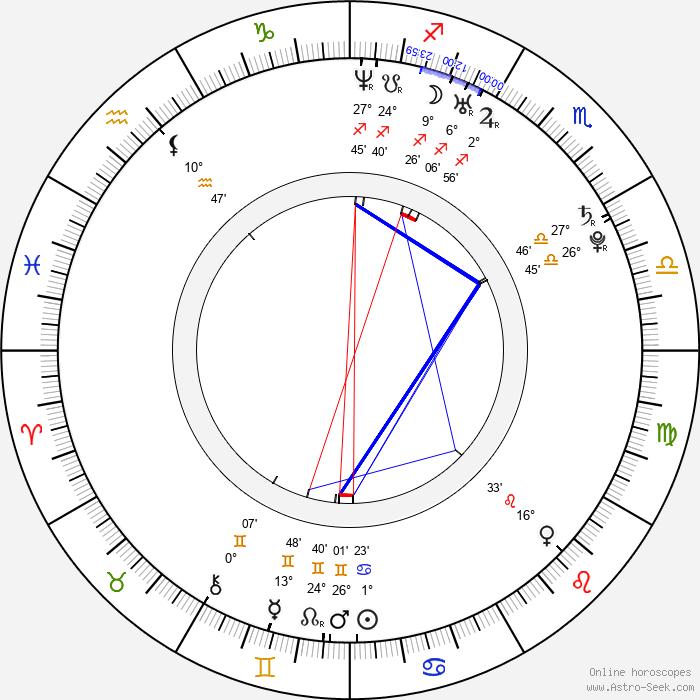 Albert von Thurn und Taxis - Birth horoscope chart