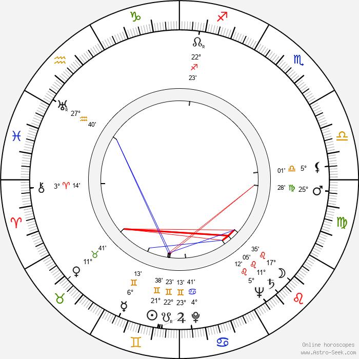Albert Zahn - Birth horoscope chart