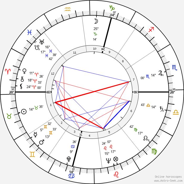 Alberto Dall'Ora - Birth horoscope chart