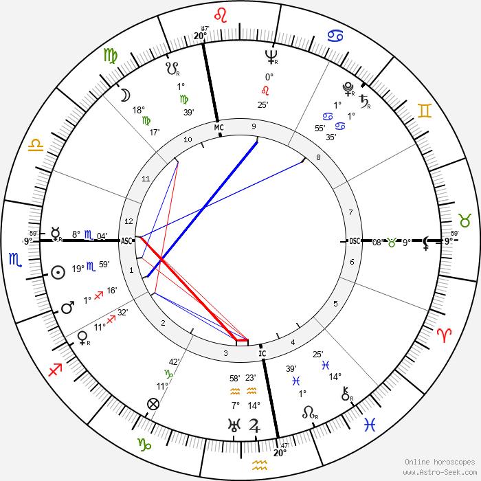 Alberto Lattuada - Birth horoscope chart