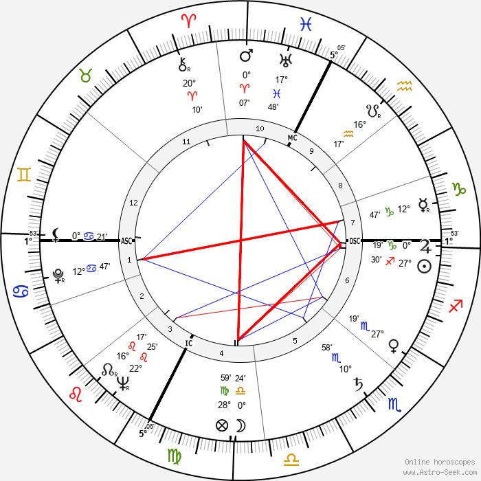 Alberto Lupo - Birth horoscope chart