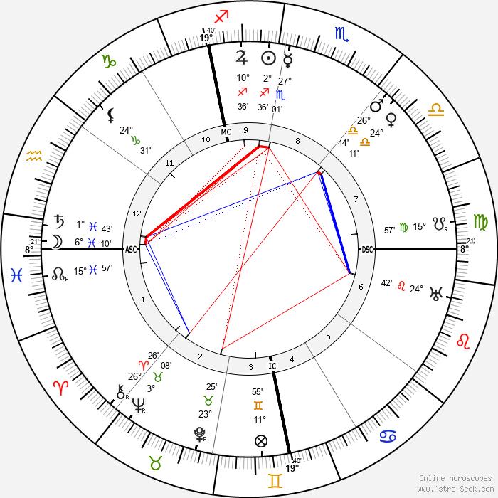 Alberto Martini - Birth horoscope chart