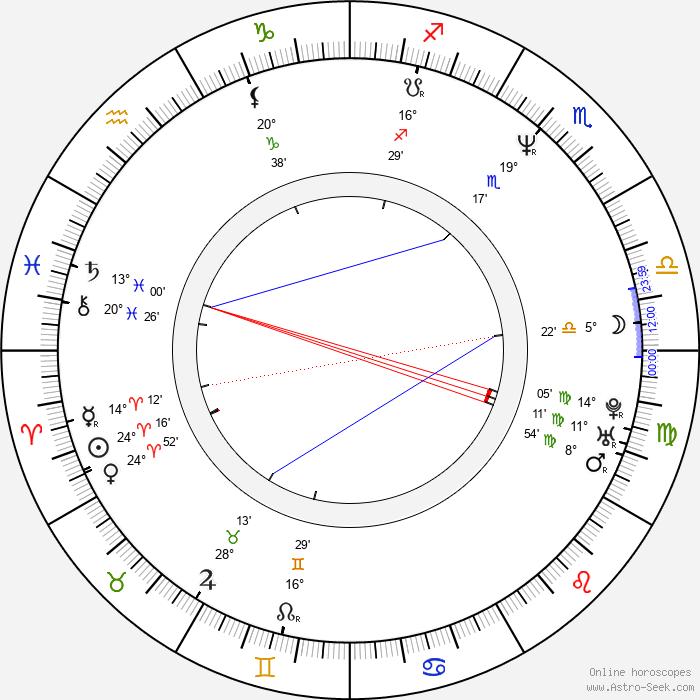 Alberto Molinari - Birth horoscope chart