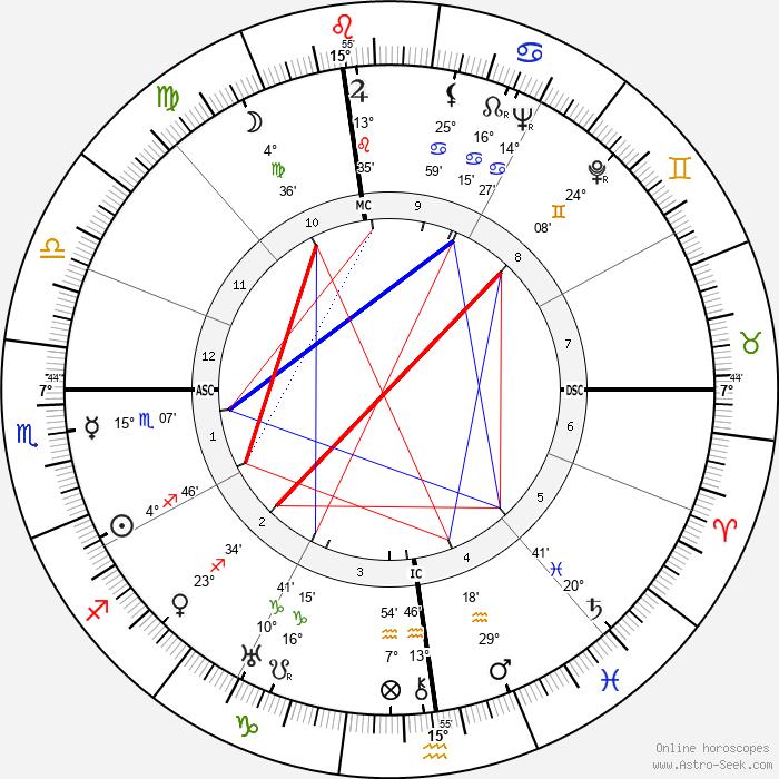 Alberto Moravia - Birth horoscope chart