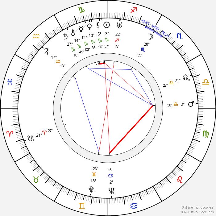 Alberto Morin - Birth horoscope chart