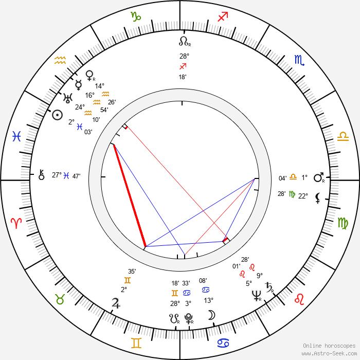Alberto Ruschel - Birth horoscope chart