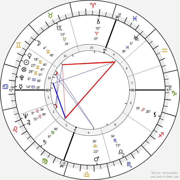 Alberto Sordi - Birth horoscope chart