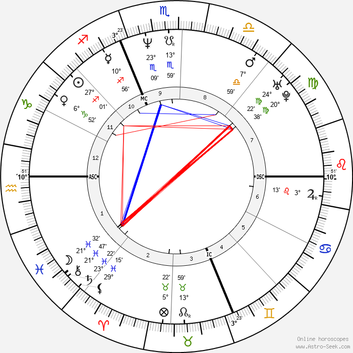 Alberto Tomba - Birth horoscope chart