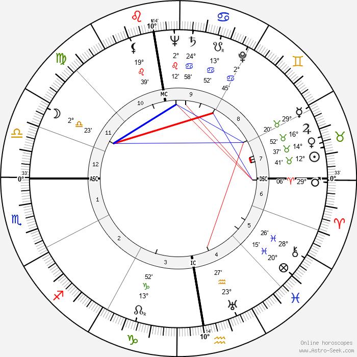 Albrecht Fleckenstein - Birth horoscope chart
