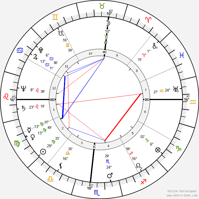 Alden Partridge Colvocoresses - Birth horoscope chart