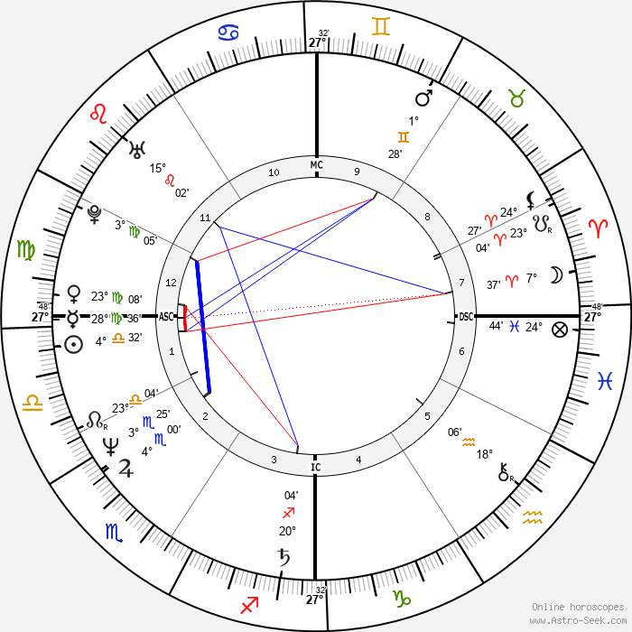 Aldo Baglia - Birth horoscope chart