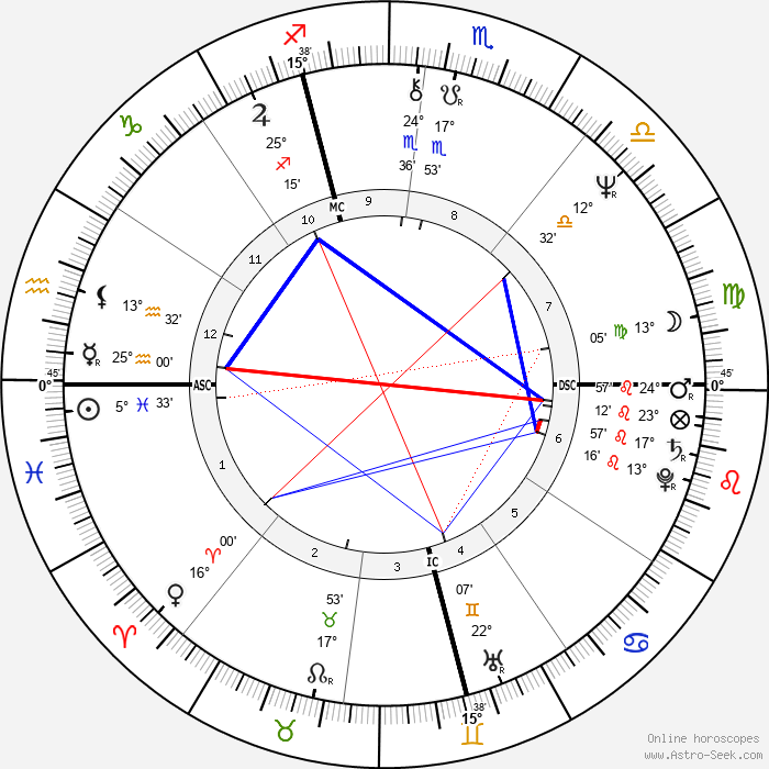 Aldo Busi - Birth horoscope chart