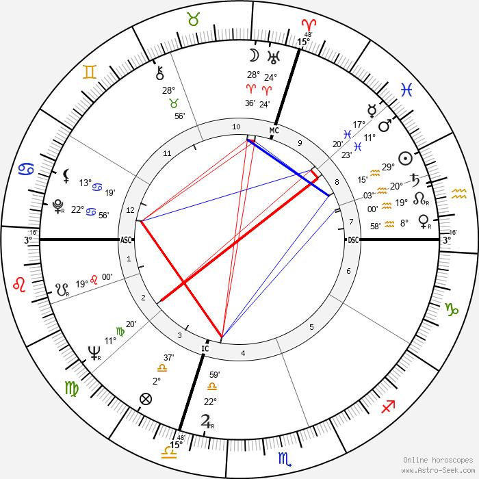 Aldo Ceccato - Birth horoscope chart
