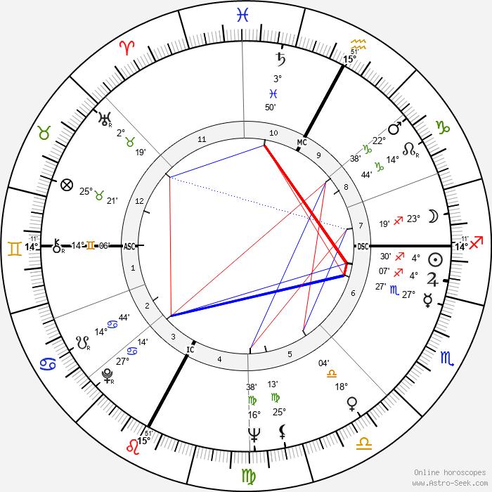 Aldo Maccione - Birth horoscope chart