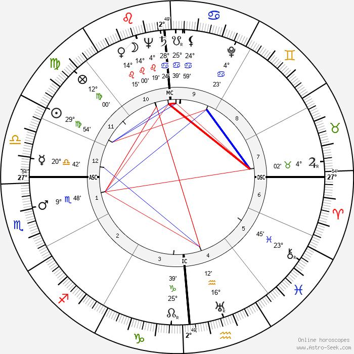 Aldo Moro - Birth horoscope chart