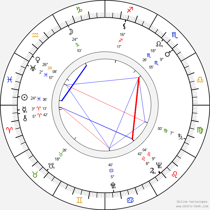 Aldo Nicolaj - Birth horoscope chart