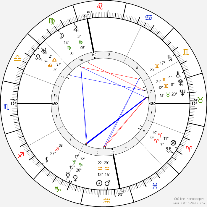 Aldo Palazzeschi - Birth horoscope chart