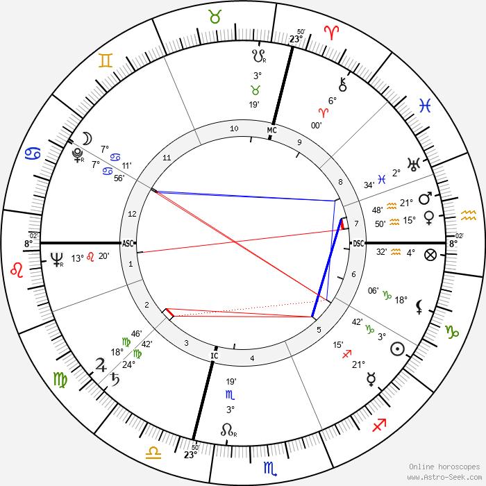 Aldo Puccinelli - Birth horoscope chart