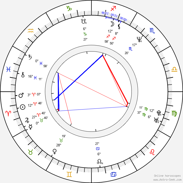 Aldona Jankowska - Birth horoscope chart