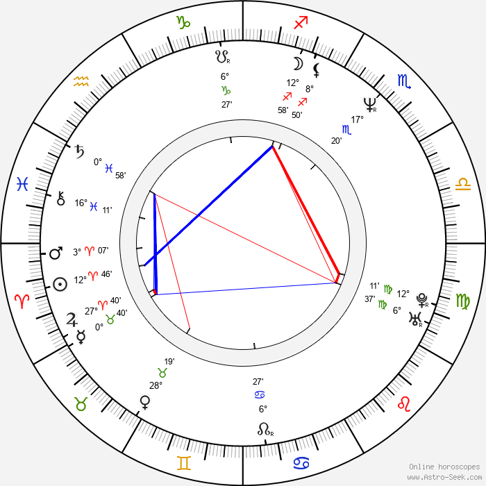 Aldona Jankowska - Birth horoscope chart
