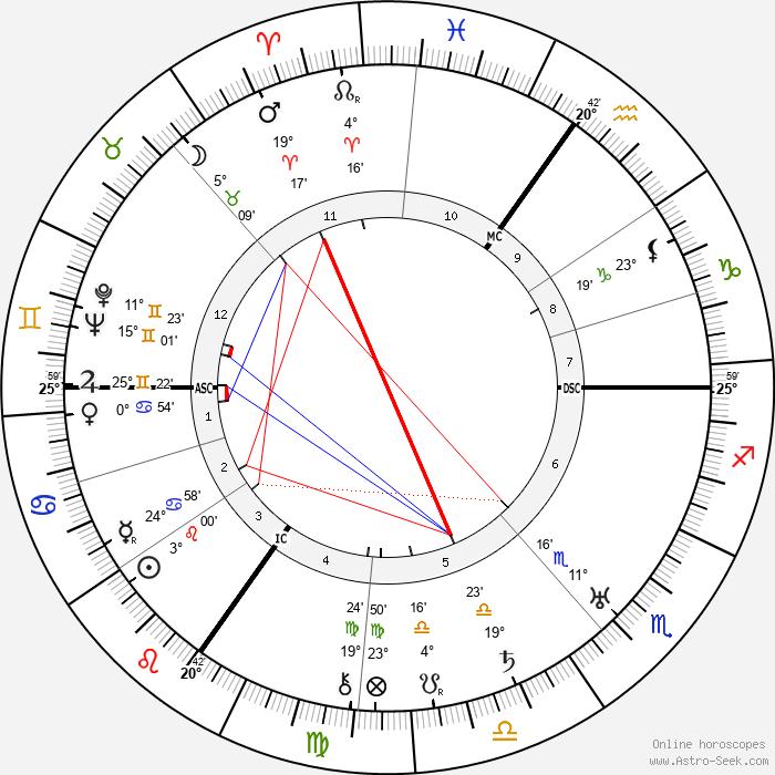 Aldous Huxley - Birth horoscope chart