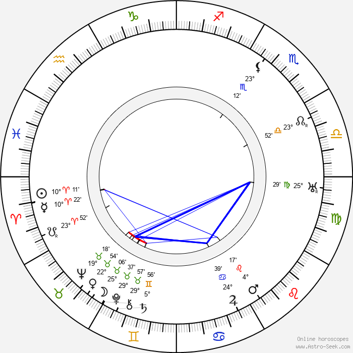 Alec Craig - Birth horoscope chart