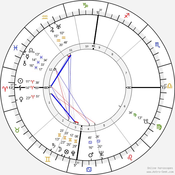 Alec Guinness - Birth horoscope chart