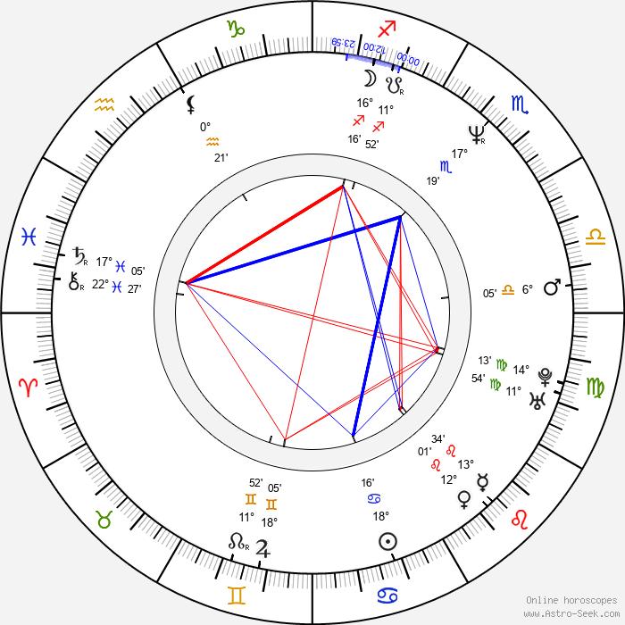 Alec Mapa - Birth horoscope chart
