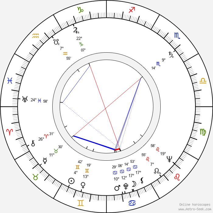 Alec McCowen - Birth horoscope chart
