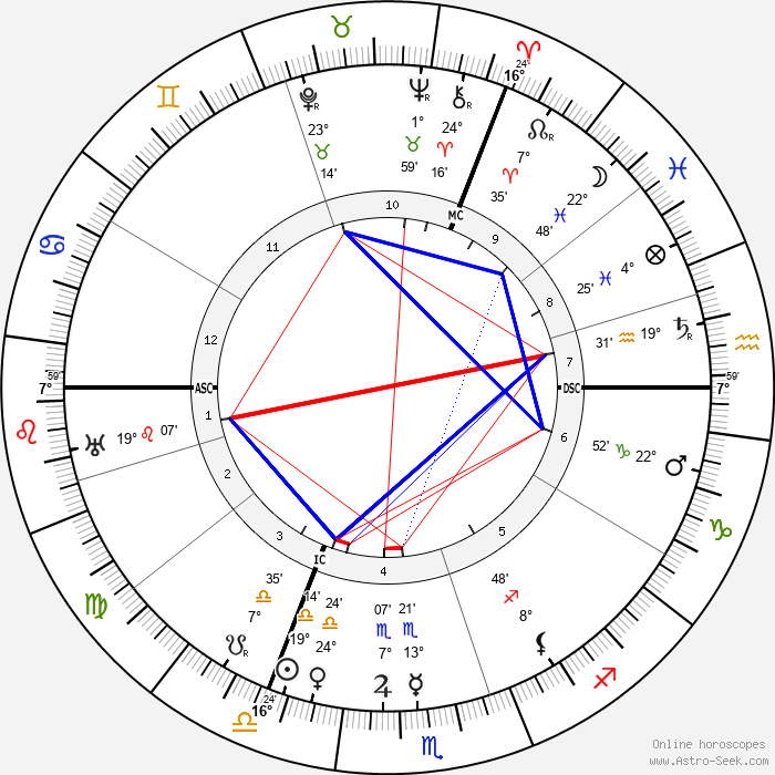 Aleister Crowley - Birth horoscope chart
