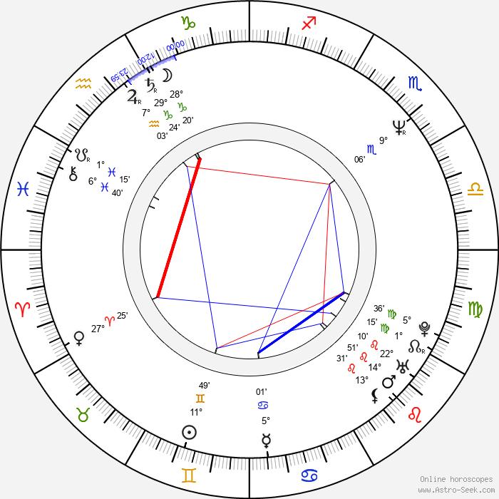 Alejandro Agresti - Birth horoscope chart